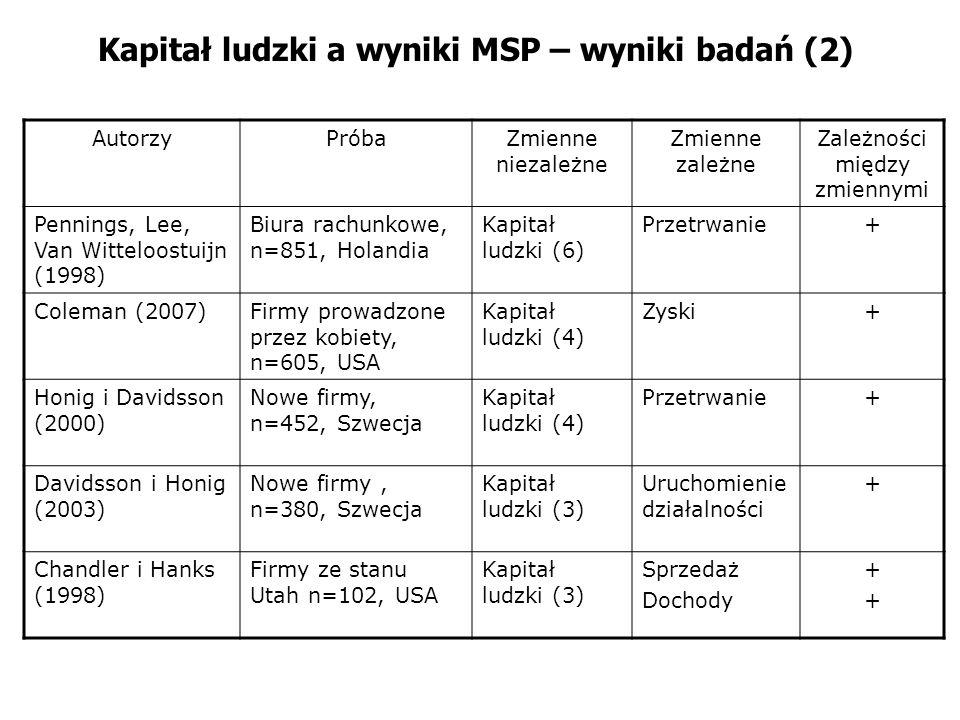 Kapitał ludzki a wyniki MSP – wyniki badań (2) AutorzyPróbaZmienne niezależne Zmienne zależne Zależności między zmiennymi Pennings, Lee, Van Witteloos