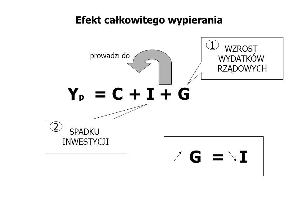 Efekt całkowitego wypierania Y p = C + I + G WZROST WYDATKÓW RZĄDOWYCH SPADKU INWESTYCJI 1 2 prowadzi do G = I