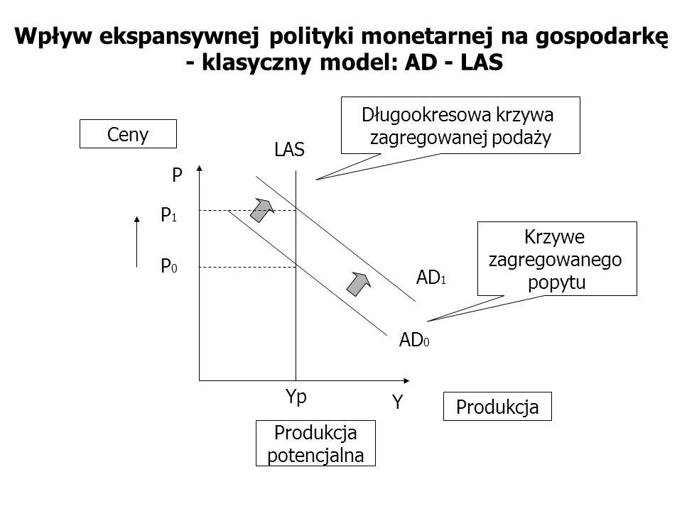 Wpływ ekspansywnej polityki monetarnej na gospodarkę - klasyczny model: AD - LAS AD 0 LAS Yp Y P Długookresowa krzywa zagregowanej podaży Krzywe zagre