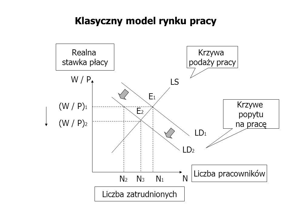 Klasyczny model równowagi Y p = C + I + G KONSUMPCJA PRODUKCJA = PRODUKCJI POTENCJALNEJ WYDATKI RZĄDOWE INWESTYCJE