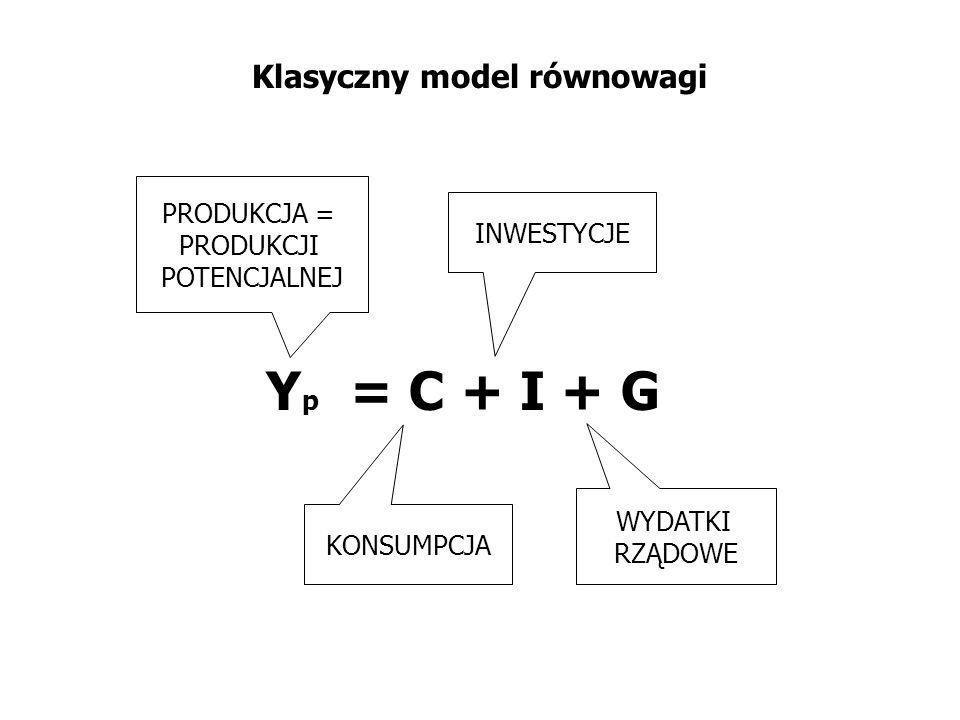 Klasyczny model gospodarki: AD - LAS AD LAS Yp Y P Długookresowa krzywa zagregowanej podaży Krzywa zagregowanego popytu Produkcja potencjalna Ceny Produkcja