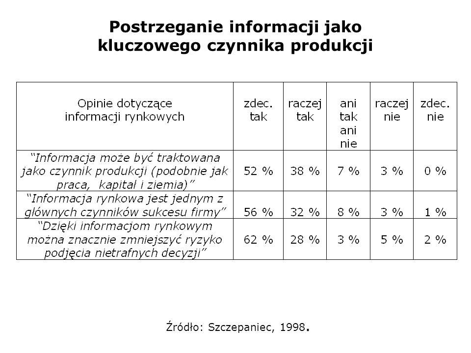 Postrzeganie informacji jako kluczowego czynnika produkcji Źródło: Szczepaniec, 1998.