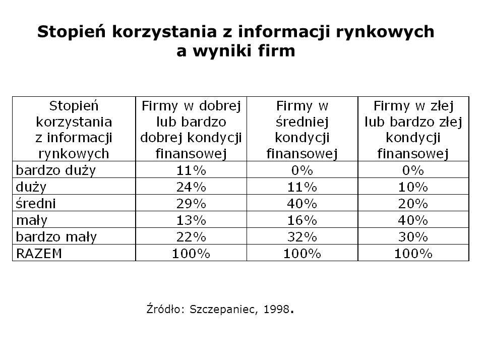 Stopień korzystania z informacji rynkowych a wyniki firm Źródło: Szczepaniec, 1998.
