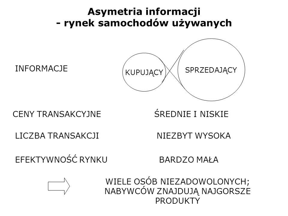 Asymetria informacji - rynek ubezpieczeń na życie UBEZPIECZYCIEL UBEZPIECZONY INFORMACJE CENY UBEZPIECZEŃROSNĄ LICZBA TRANSAKCJIMALEJE EFEKTYWNOŚĆ RYNKUMAŁA Z UBEZPIECZEŃ REZYGNUJĄ OSOBY NAJZDROWSZE; FIRMY UBEZPIECZENIOWE ZACZYNAJĄ PONOSIĆ STRATY