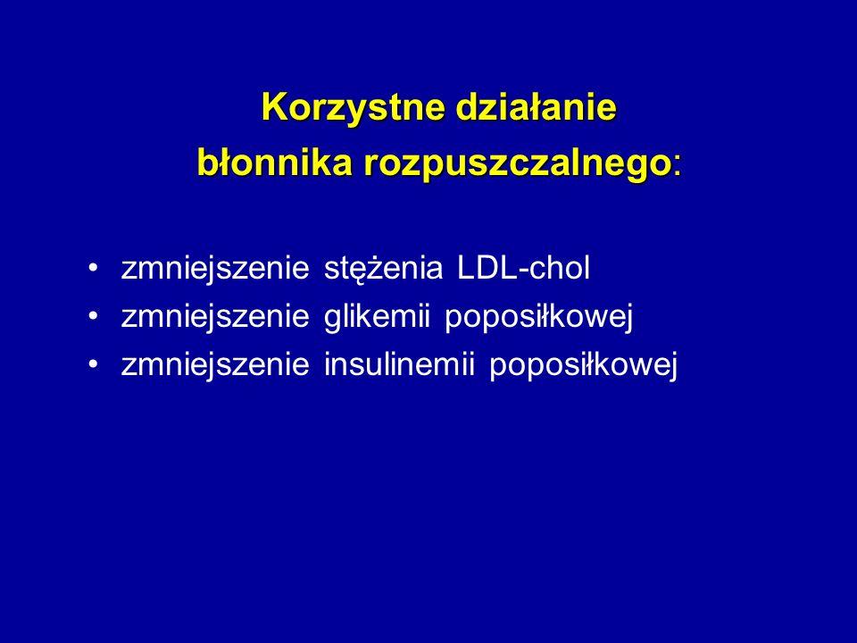 Korzystne działanie błonnika rozpuszczalnego: zmniejszenie stężenia LDL-chol zmniejszenie glikemii poposiłkowej zmniejszenie insulinemii poposiłkowej
