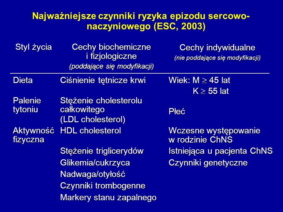 Najważniejsze czynniki ryzyka epizodu sercowo- naczyniowego (ESC, 2003) Markery stanu zapalnego Czynniki trombogenne Nadwaga/otyłość Czynniki genetycz