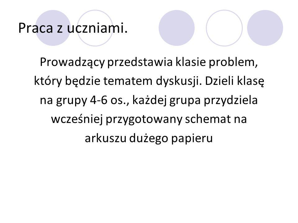 Praca z uczniami. Prowadzący przedstawia klasie problem, który będzie tematem dyskusji. Dzieli klasę na grupy 4-6 os., każdej grupa przydziela wcześni