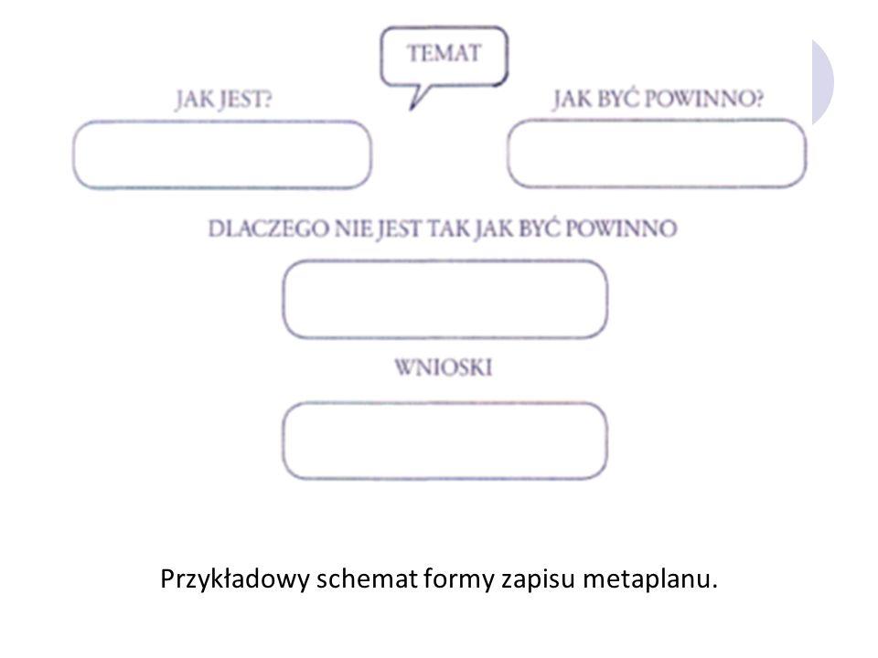 Przykładowy schemat formy zapisu metaplanu.