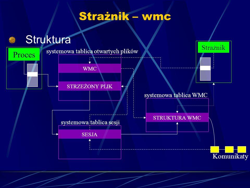 Strażnik – wmc Struktura Proces Strażnik systemowa tablica otwartych plików WMC STRZEŻONY PLIK systemowa tablica sesji SESJA systemowa tablica WMC STRUKTURA WMC Komunikaty