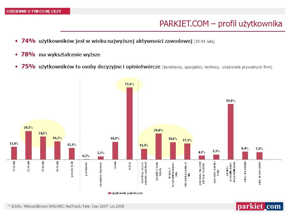 CODZIENNIE O TYM CO SIĘ LICZY PARKIET.COM – profil użytkownika 74% użytkowników jest w wieku najwyższej aktywności zawodowej (25-54 lata) 78% ma wyksz