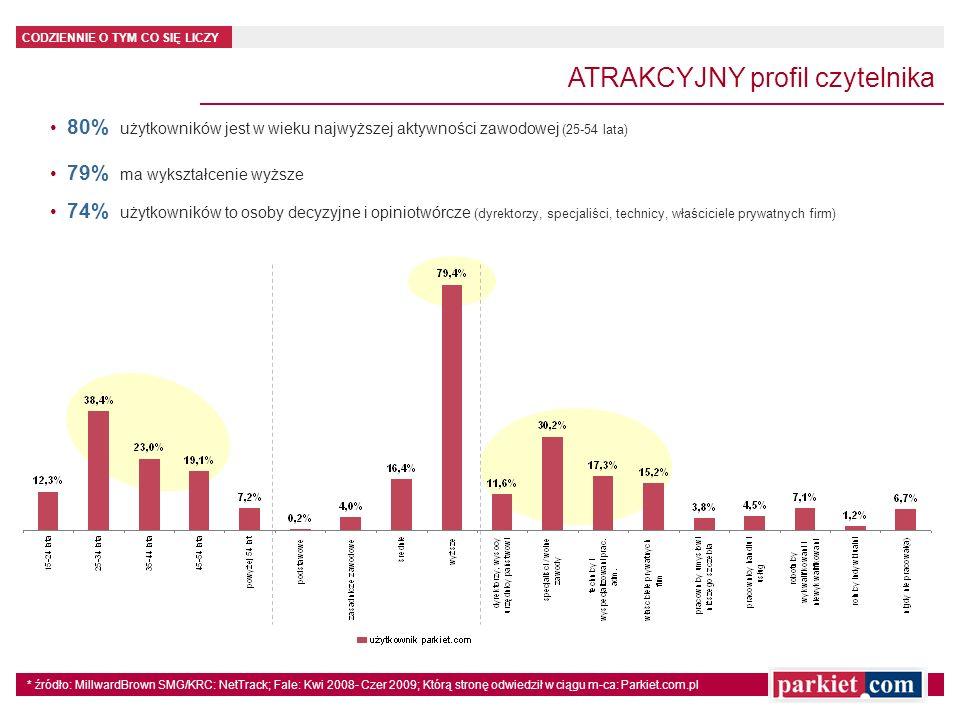 CODZIENNIE O TYM CO SIĘ LICZY ATRAKCYJNY profil czytelnika 80% użytkowników jest w wieku najwyższej aktywności zawodowej (25-54 lata) 79% ma wykształc
