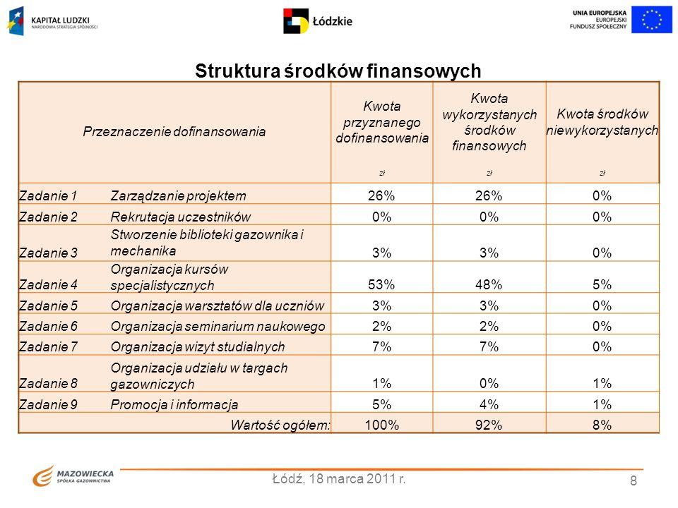 8 Struktura środków finansowych Przeznaczenie dofinansowania Kwota przyznanego dofinansowania Kwota wykorzystanych środków finansowych Kwota środków niewykorzystanych zł Zadanie 1Zarządzanie projektem26% 0% Zadanie 2Rekrutacja uczestników0% Zadanie 3 Stworzenie biblioteki gazownika i mechanika 3% 0% Zadanie 4 Organizacja kursów specjalistycznych53%48%5% Zadanie 5Organizacja warsztatów dla uczniów3% 0% Zadanie 6Organizacja seminarium naukowego2% 0% Zadanie 7Organizacja wizyt studialnych7% 0% Zadanie 8 Organizacja udziału w targach gazowniczych1%0%1% Zadanie 9Promocja i informacja5%4%1% Wartość ogółem:100%92%8%