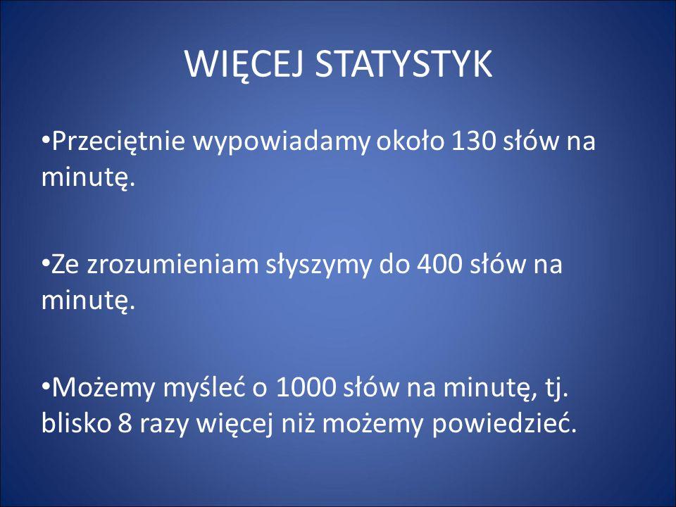 WIĘCEJ STATYSTYK Przeciętnie wypowiadamy około 130 słów na minutę. Ze zrozumieniam słyszymy do 400 słów na minutę. Możemy myśleć o 1000 słów na minutę