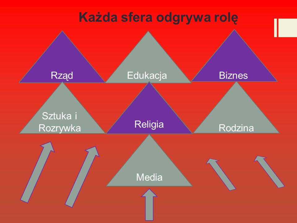 RządEdukacjaBusiness Sztuka i Rozrywka ReligionRodzina Media Biznes Religia Każda sfera odgrywa rolę