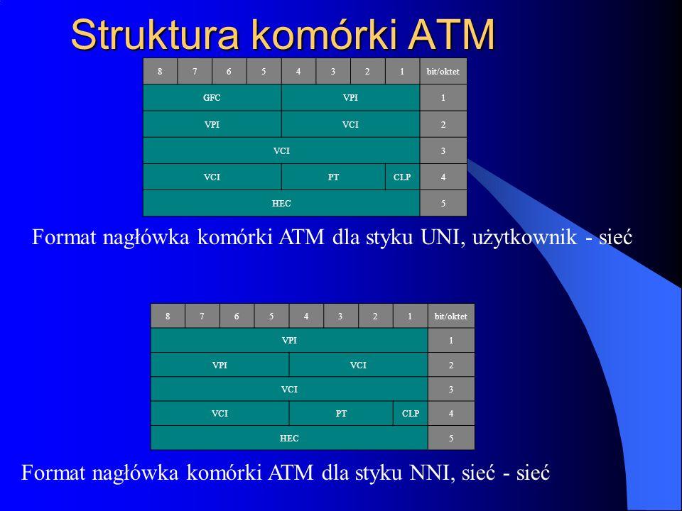 Struktura komórki ATM 87654321bit/oktet GFCVPI1 VCI2 3 PTCLP4 HEC5 Format nagłówka komórki ATM dla styku UNI, użytkownik - sieć 87654321bit/oktet VPI1