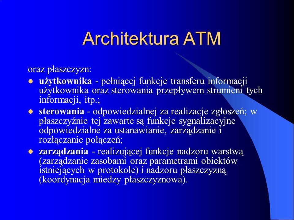 Architektura ATM oraz płaszczyzn: użytkownika - pełniącej funkcje transferu informacji użytkownika oraz sterowania przepływem strumieni tych informacj