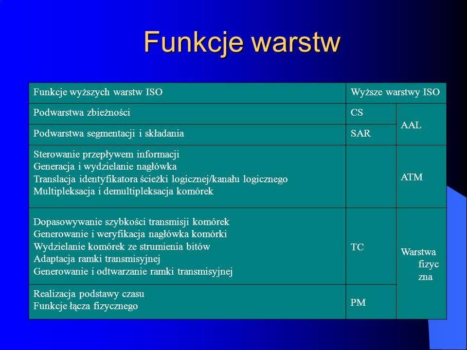 Funkcje warstw Funkcje wyższych warstw ISOWyższe warstwy ISO Podwarstwa zbieżnościCS AAL Podwarstwa segmentacji i składaniaSAR Sterowanie przepływem i