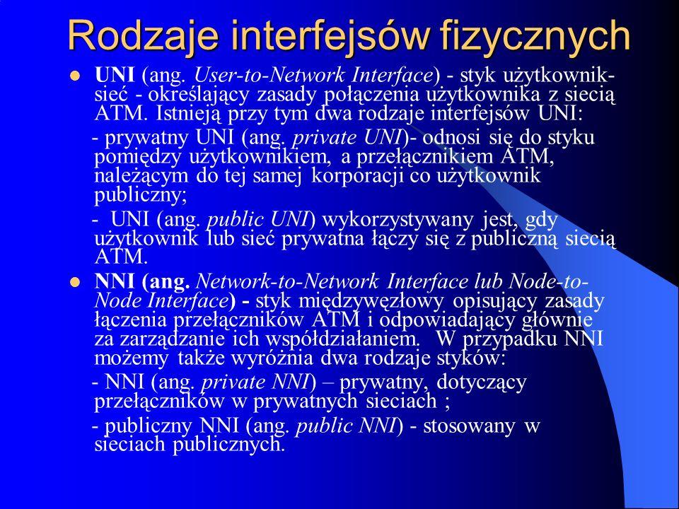 Rodzaje interfejsów fizycznych UNI (ang. User-to-Network Interface) - styk użytkownik- sieć - określający zasady połączenia użytkownika z siecią ATM.