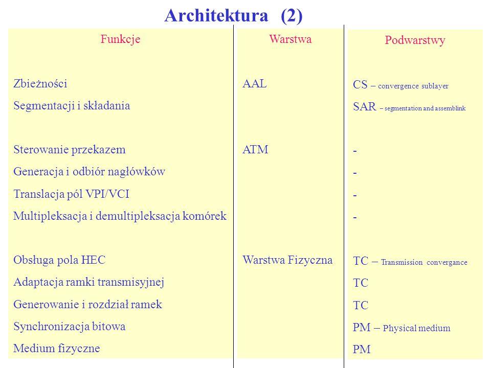 Architektura (2) Funkcje Zbieżności Segmentacji i składania Sterowanie przekazem Generacja i odbiór nagłówków Translacja pól VPI/VCI Multipleksacja i