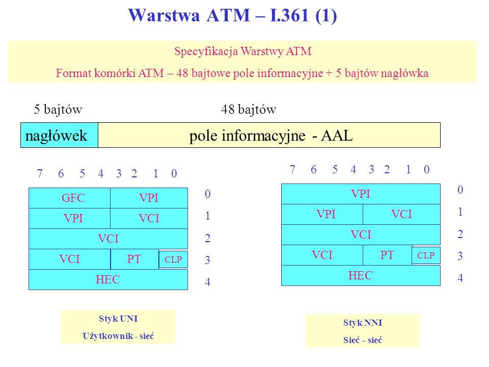 Warstwa ATM – I.361 (1) Specyfikacja Warstwy ATM Format komórki ATM – 48 bajtowe pole informacyjne + 5 bajtów nagłówka GFCVPI VCI PT CLP HEC 7 6 5 4 3