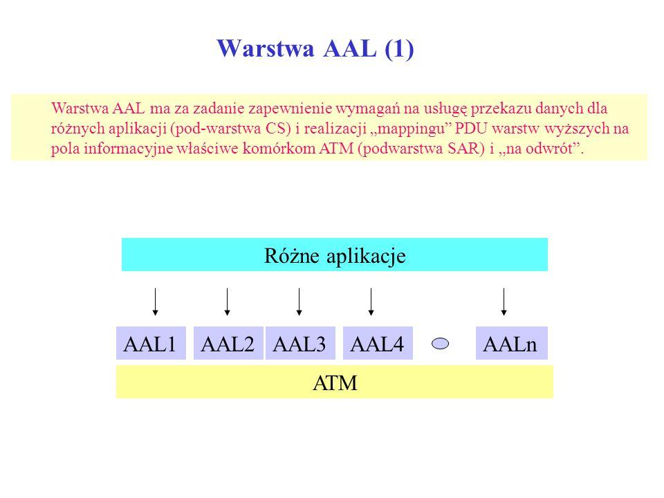 Warstwa AAL (1) Warstwa AAL ma za zadanie zapewnienie wymagań na usługę przekazu danych dla różnych aplikacji (pod-warstwa CS) i realizacji mappingu P