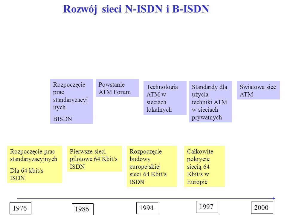 Rozwój sieci N-ISDN i B-ISDN 1976 1994 1986 1997 2000 Rozpoczęcie prac standaryzacyjnych Dla 64 kbit/s ISDN Pierwsze sieci pilotowe 64 Kbit/s ISDN Roz