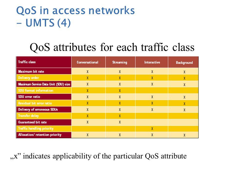 QoS characteristics of traffic classes QoS in access networks - UMTS (3)