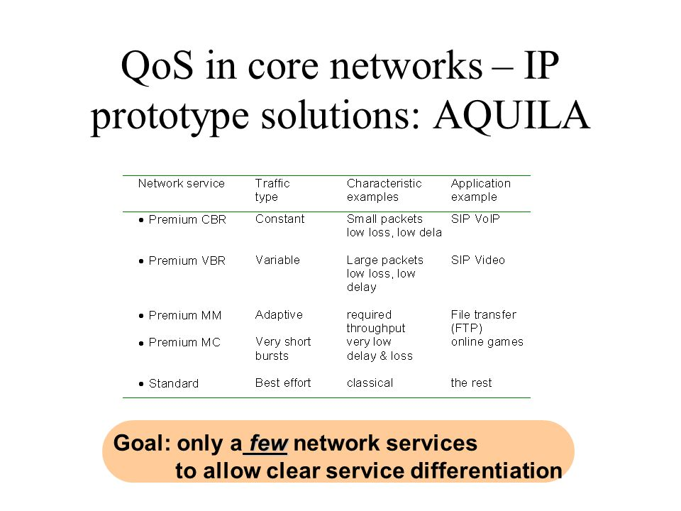 QoS in core networks – other IP domains (NRNs) Similarly to GEANT, NRN offers (at least in POL-34) IP Premium service