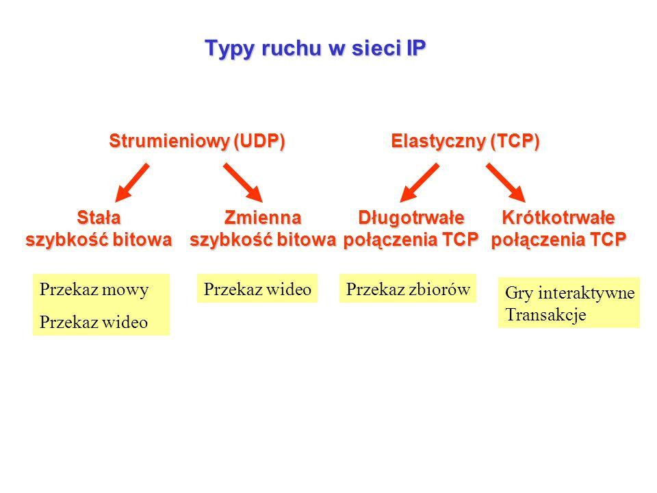 Typy ruchu w sieci IP Stała szybkość bitowa Strumieniowy (UDP) Elastyczny (TCP) Długotrwałe połączenia TCP Zmienna szybkość bitowa Krótkotrwałe połączenia TCP Przekaz mowy Przekaz wideo Przekaz zbiorów Gry interaktywne Transakcje