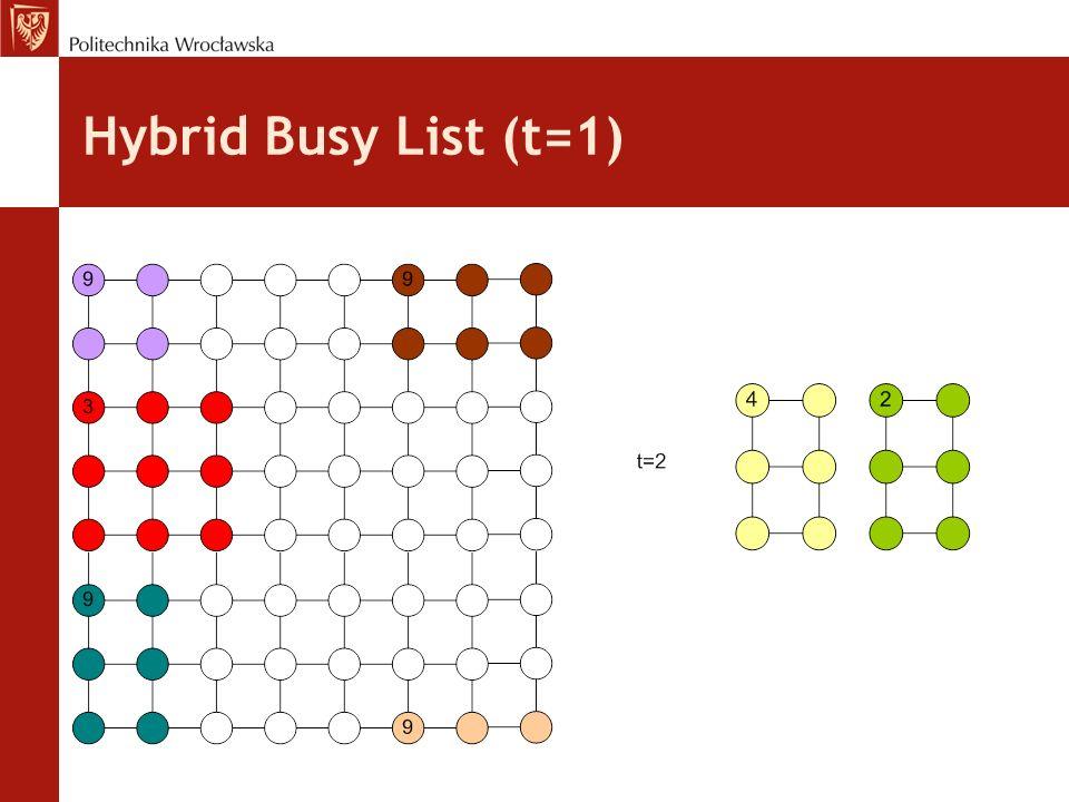 Hybrid Busy List (t=1)