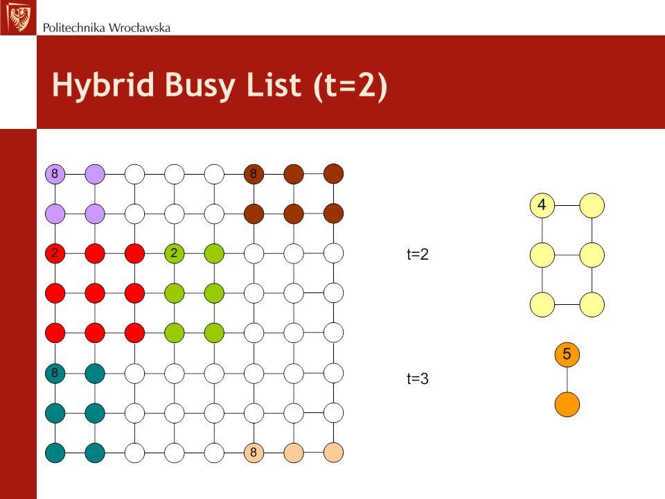 Hybrid Busy List (t=2)