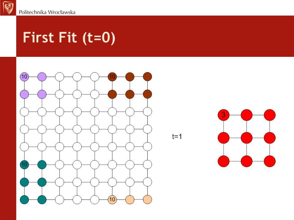 Hybrid Busy List - ocena Zalety: Dzięki alokacji zadań o podobnym czasie realizacji zwalnianie większych, spójnych obszarów na sieci Łatwiejsza alokacja zadań mieszanych Wady: Wymaga optymalizacji parametrów - złe dobranie parametrów HBL daje wyniki gorsze od BL