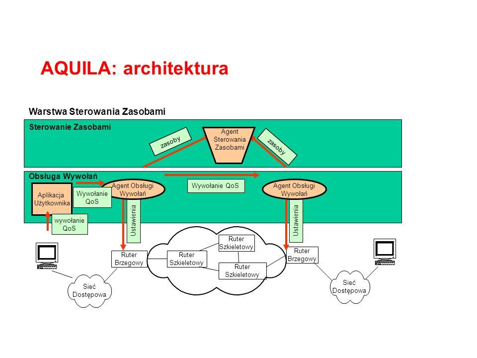 Warstwa Sterowania Zasobami Obsługa Wywołań Sterowanie Zasobami Ruter Szkieletowy Sieć Dostępowa Ruter Brzegowy AQUILA: architektura Ustawienia Wywoła