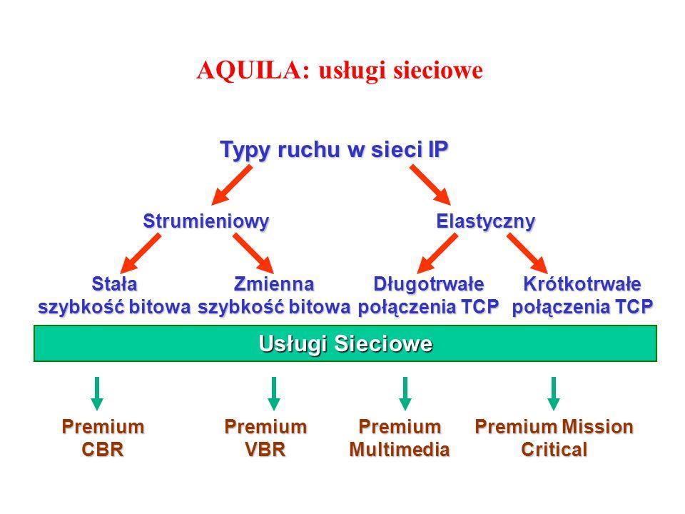 AQUILA: usługi sieciowe Premium CBR Premium VBR Premium Multimedia Premium Mission Critical Usługi Sieciowe Typy ruchu w sieci IP StrumieniowyElastycz