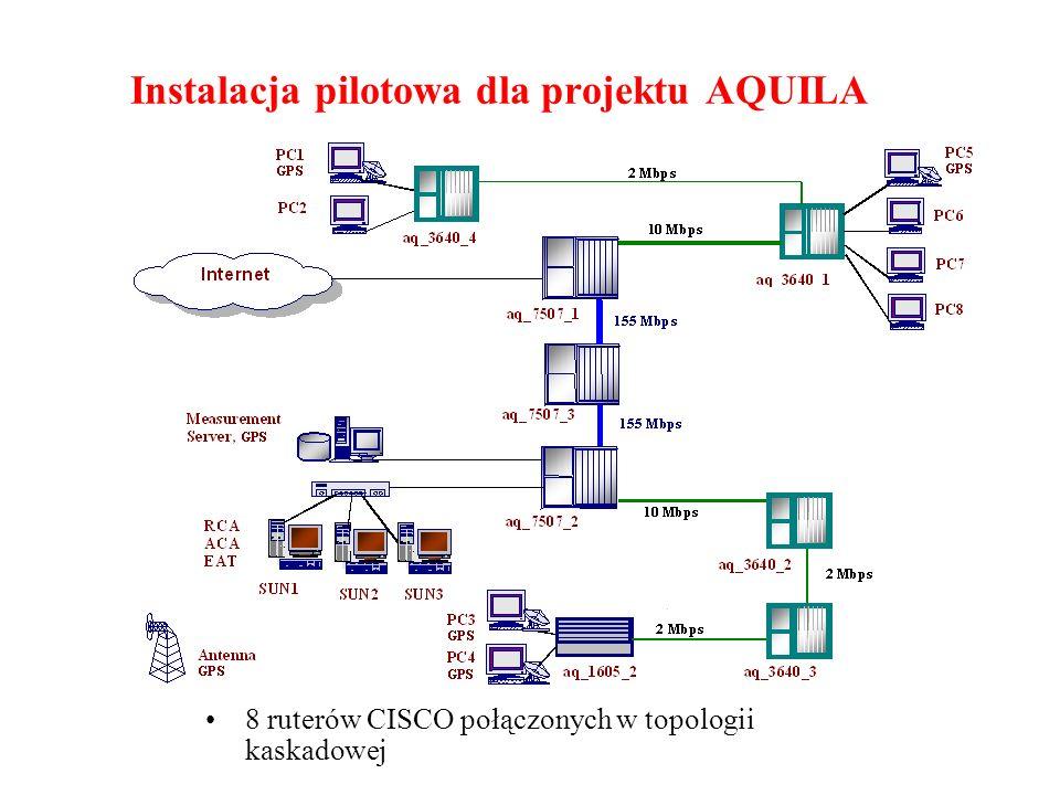 Instalacja pilotowa dla projektu AQUILA 8 ruterów CISCO połączonych w topologii kaskadowej