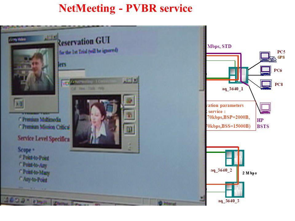 NetMeeting - PVBR service HP BSTS BGT: 2.1 Mbps, STD service Reservation parameters PVBR service : (PR=270kbps,BSP=2000B, SR=270kbps,BSS=15000B)