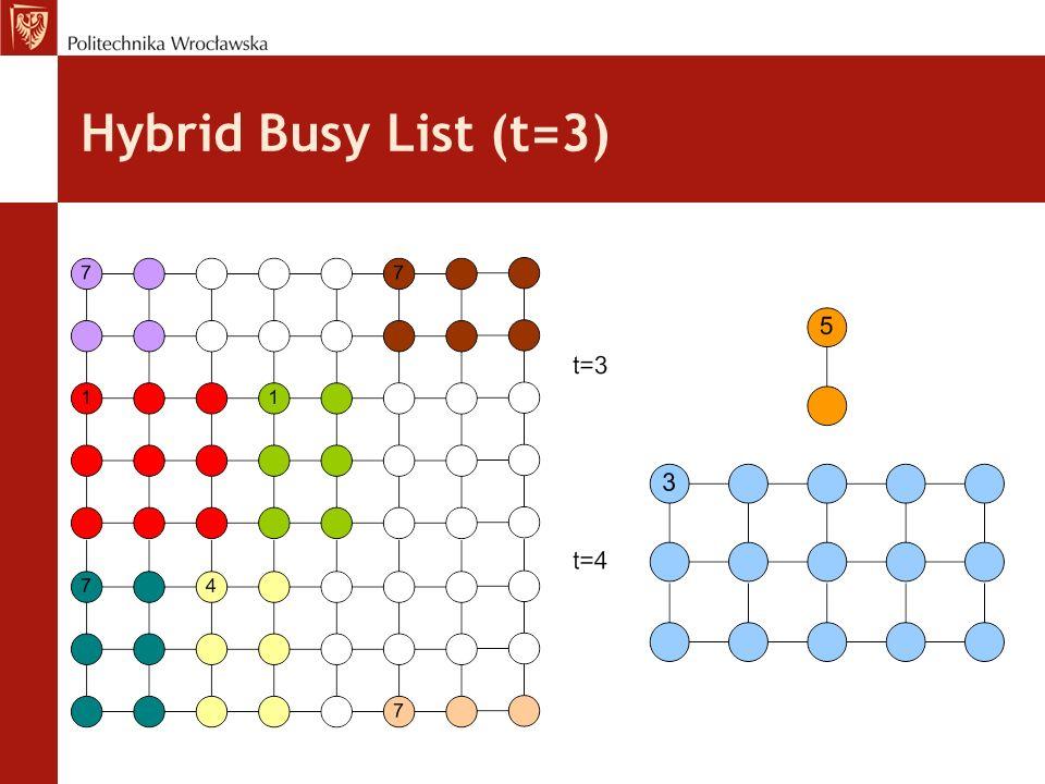 Hybrid Busy List (t=3)