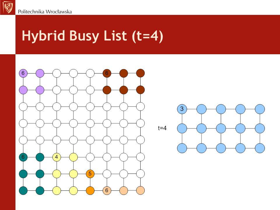 Hybrid Busy List (t=4)
