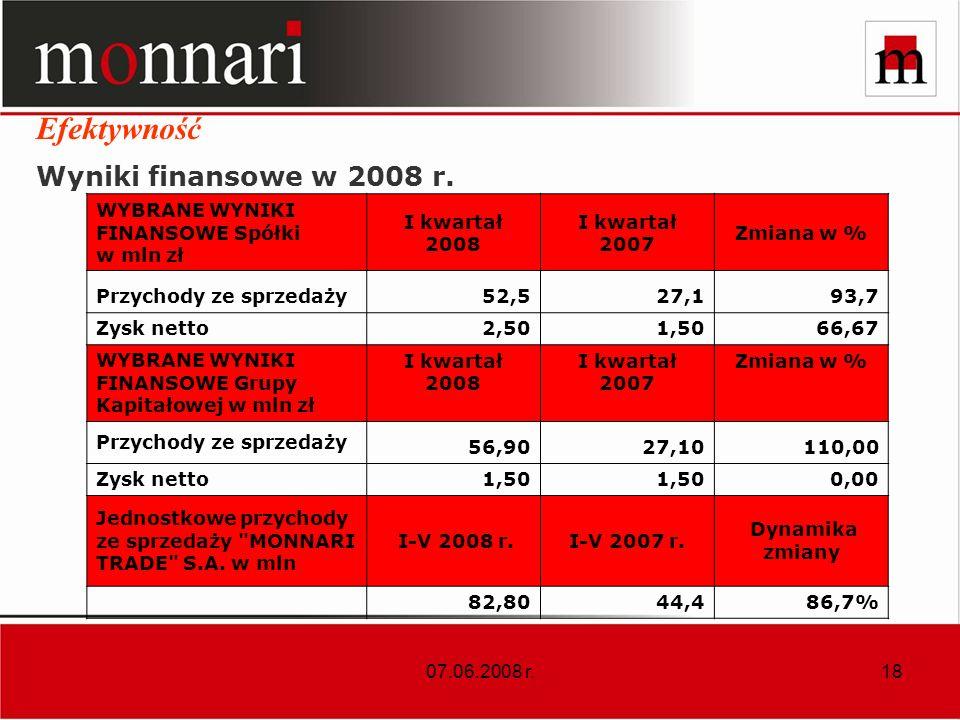 07.06.2008 r.18 Wyniki finansowe w 2008 r.