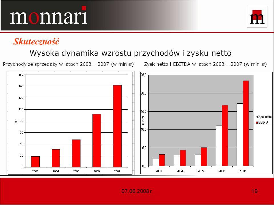 07.06.2008 r.19 Zysk netto i EBITDA w latach 2003 – 2007 (w mln zł)Przychody ze sprzedaży w latach 2003 – 2007 (w mln zł) w mln zł Wysoka dynamika wzrostu przychodów i zysku netto Skuteczność