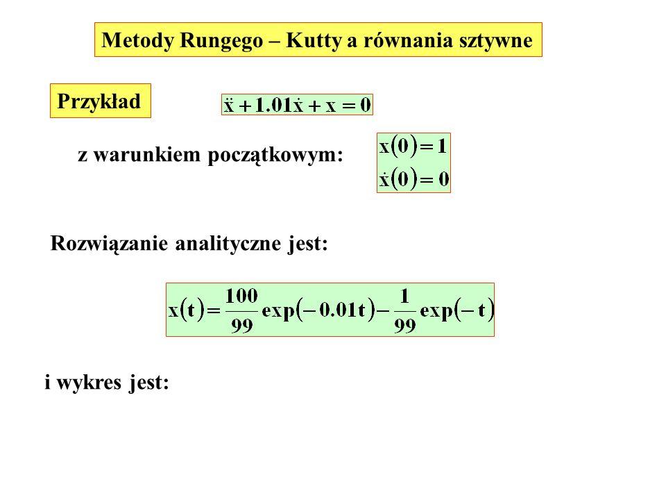Przykład Metody Rungego – Kutty a równania sztywne z warunkiem początkowym: Rozwiązanie analityczne jest: i wykres jest: