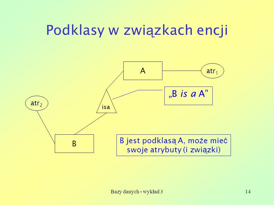 Bazy danych - wykład 314 Podklasy w zwi ą zkach encji A B isa atr 1 atr 2 B jest podklas ą A, mo ż e mie ć swoje atrybuty (i zwi ą zki) B is a A