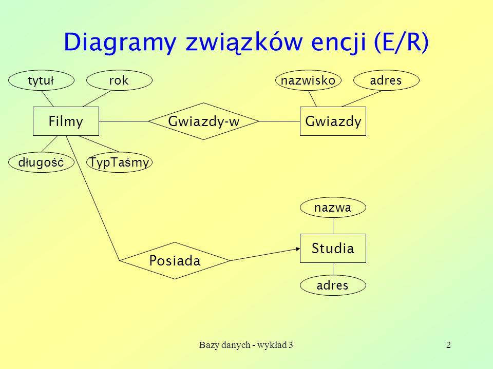 Bazy danych - wykład 323 Reprezentowanie kluczy w ODL interface Gwiazda (key nazwisko) { attribute string nazwisko; … }; Atrybut nazwisko jest kluczem interface Filmy (key (tytuł, rok)) { attribute string tytuł; attribute integer rok; … }; Zbiór atrybutów { tytuł, rok } jest kluczem