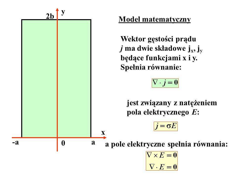 x y a 0 2b Model matematyczny Wektor gęstości prądu j ma dwie składowe j x, j y będące funkcjami x i y. Spełnia równanie: jest związany z natężeniem p