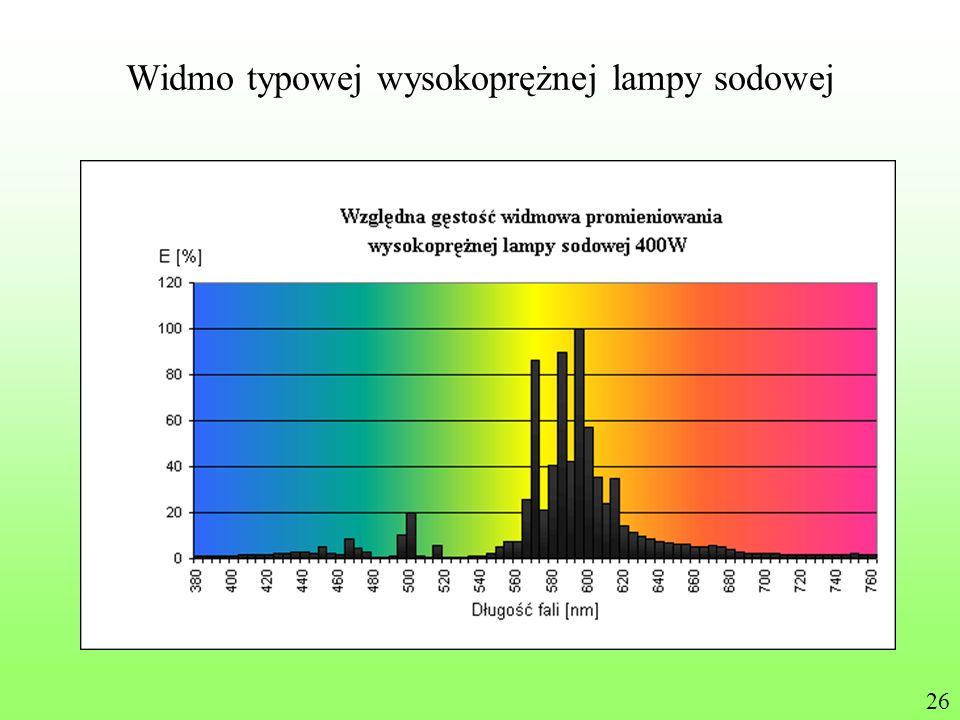 Widmo typowej wysokoprężnej lampy sodowej 26