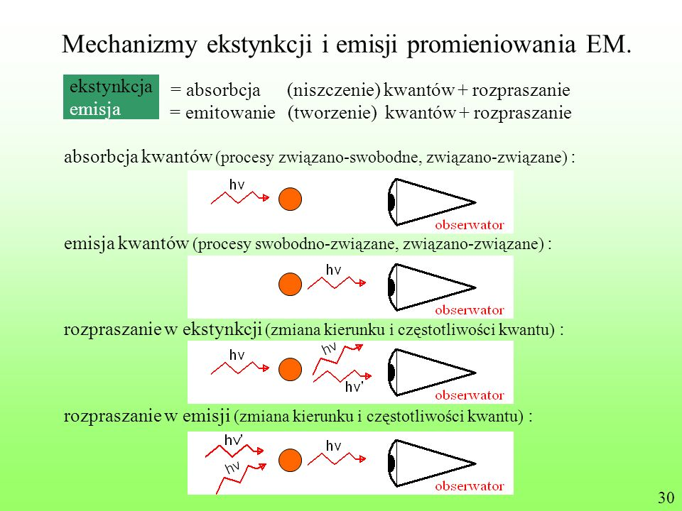 Mechanizmy ekstynkcji i emisji promieniowania EM. ekstynkcja = absorbcja (niszczenie) kwantów + rozpraszanie emisja = emitowanie (tworzenie) kwantów +