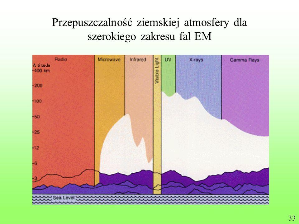 Przepuszczalność ziemskiej atmosfery dla szerokiego zakresu fal EM 33
