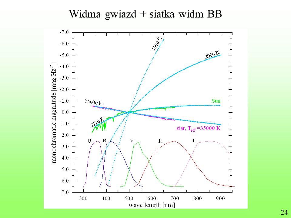 Widma gwiazd + siatka widm BB 24