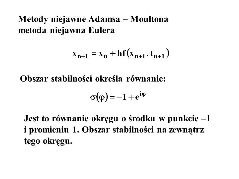 Metody niejawne Adamsa – Moultona metoda niejawna Eulera Obszar stabilności określa równanie: Jest to równanie okręgu o środku w punkcie –1 i promieniu 1.