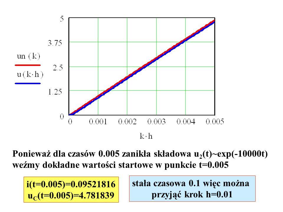 Ponieważ dla czasów 0.005 zanikła składowa u 2 (t)~exp(-10000t) weźmy dokładne wartości startowe w punkcie t=0.005 i(t=0.005)=0.09521816 u C (t=0.005)=4.781839 stała czasowa 0.1 więc można przyjąć krok h=0.01